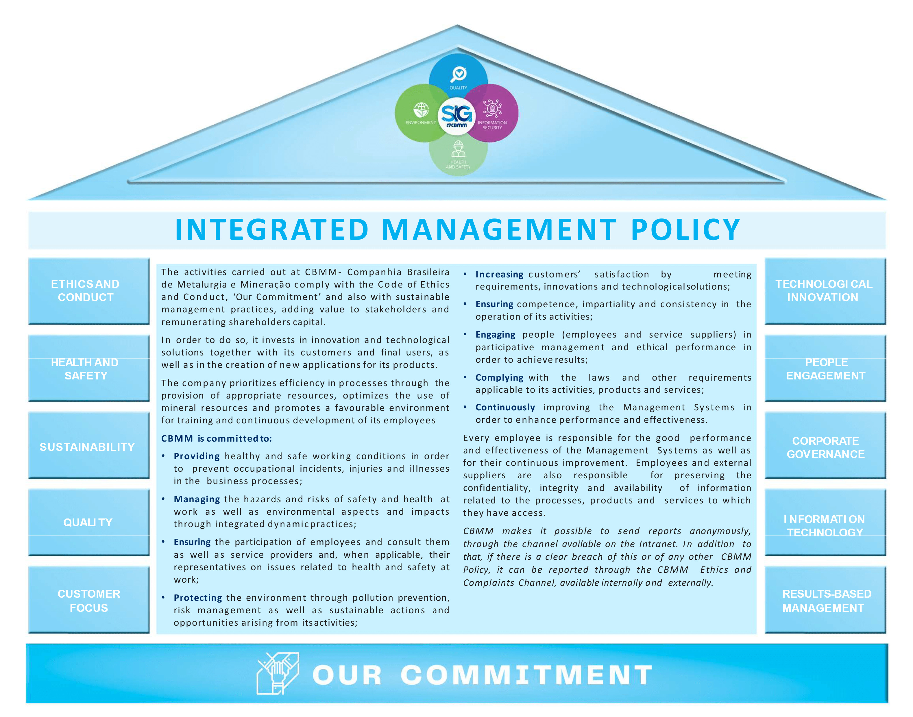 Integrated Management Policy